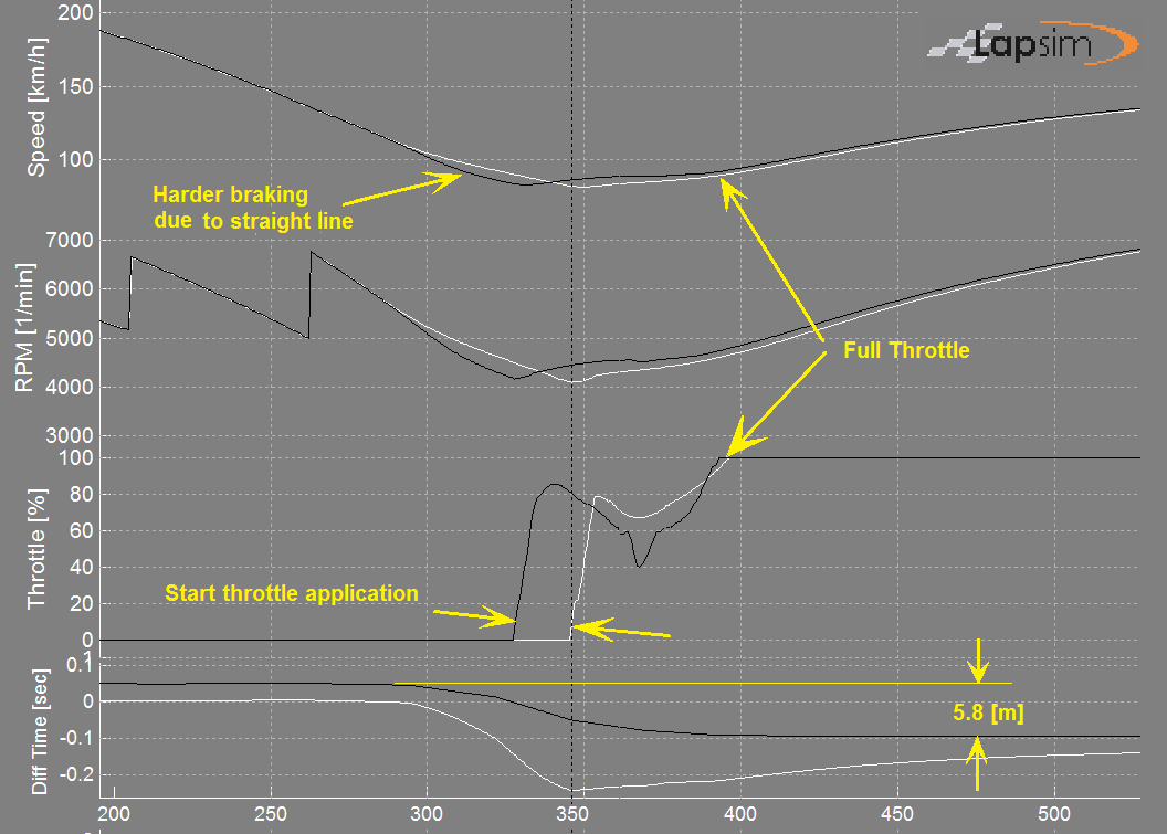 Figure showing data traces of 2 drivelines through the Tarzan corner at Zandvoort